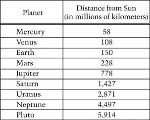 planet neptune distance from sun - photo #22