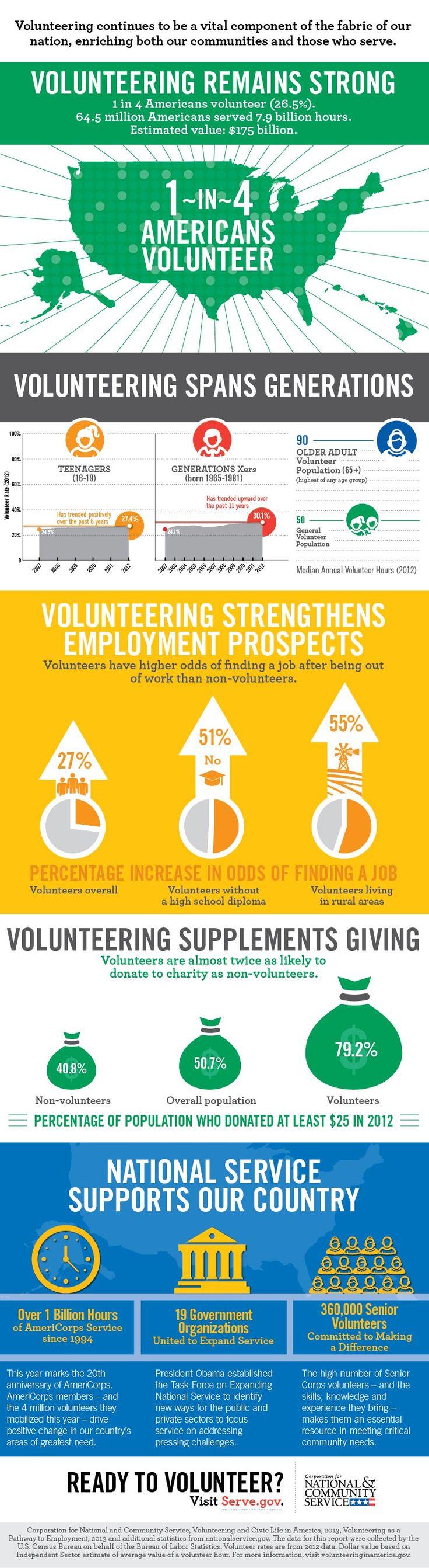 Fundraising and Grant Writing Volunteer