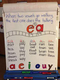 Teaching's a Hoot!: Word Family Anchor Chart Fun