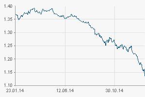 Durch die EURO-Politik steigen die Kosten für unsere Zulieferteile, welche in US Dollar notiert werden, aus EURO Sicht bedrohlich an.   DOLLARKURS | Euro Dollar Wechselkurs | EUR/USD | aktueller Kurs | finanzen.net
