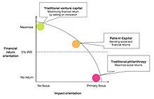 Patient capital - Wikipedia, the free encyclopedia