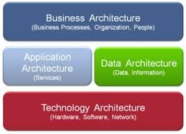 Image result for togaf business architecture