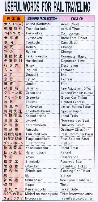 Useful Words for Rail Traveling