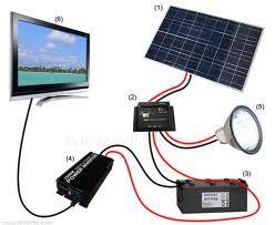 Le camping car pour les nuls: Faut-il acheter des panneaux solaires ?