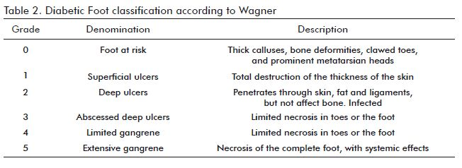 diabetic foot ulcer wagner classification