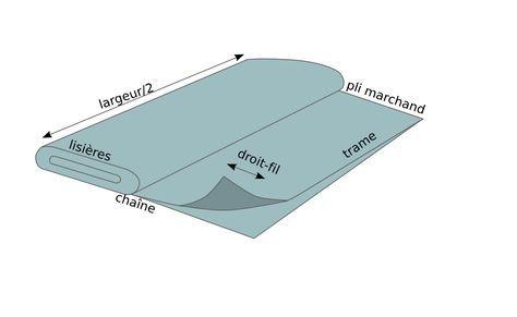 droit-fil (de chaîne) = *parallèle aux lisières *indéformable