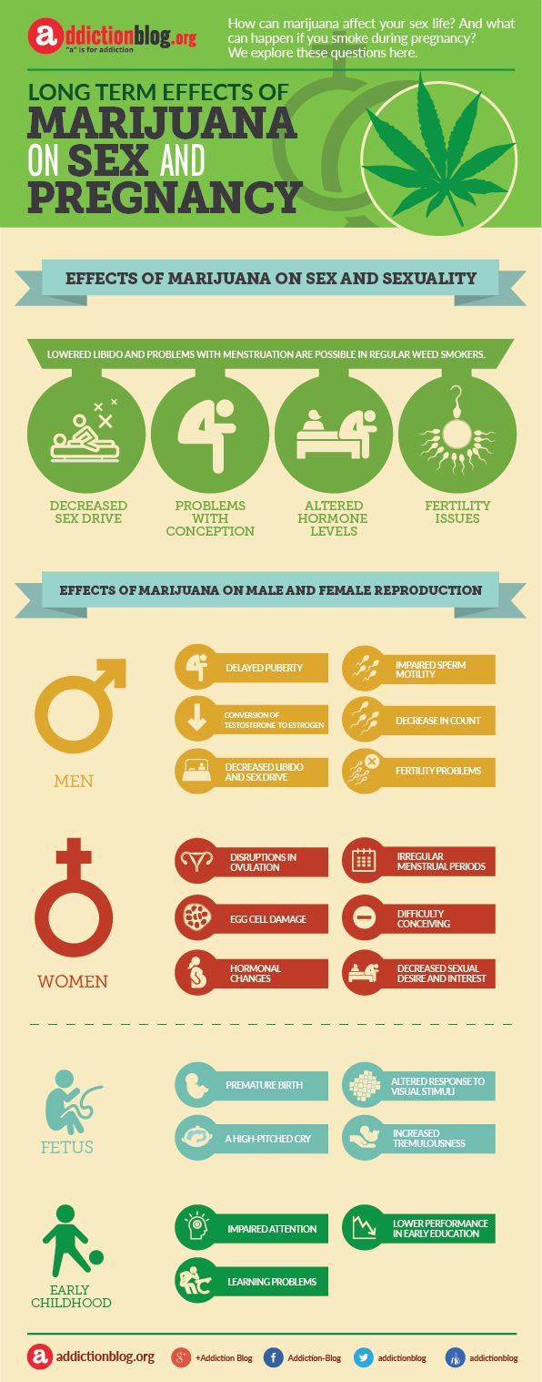 Marijuana effect on sex drive