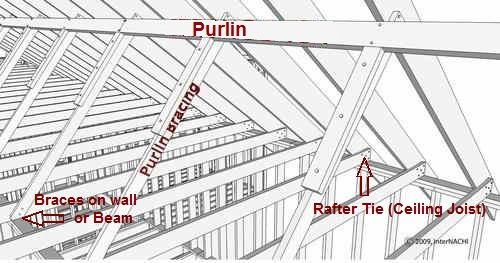 Purlin Supports Roof Rafters And A Portion Of The Roof