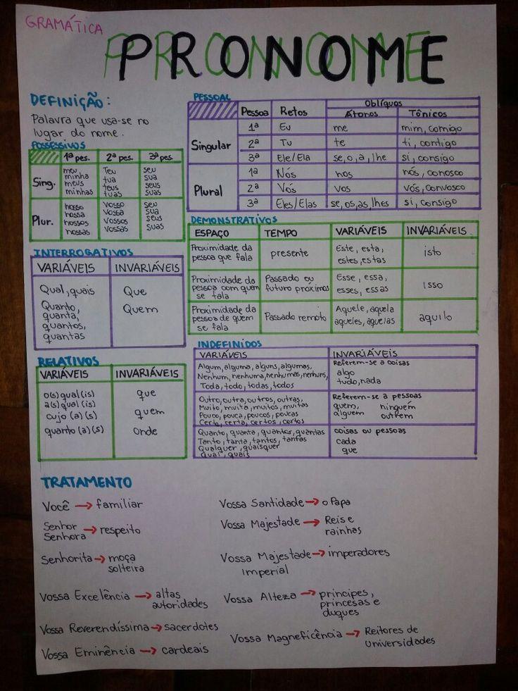 RESUMO: Gramática - Pronome