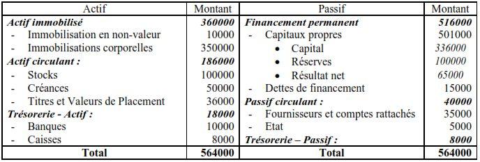 Présenter le bilan financier condensé .Calculer le fond de roulement financier, le besoin en financement global et la trésorerie nette.