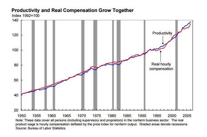 Productividad vs Salarios