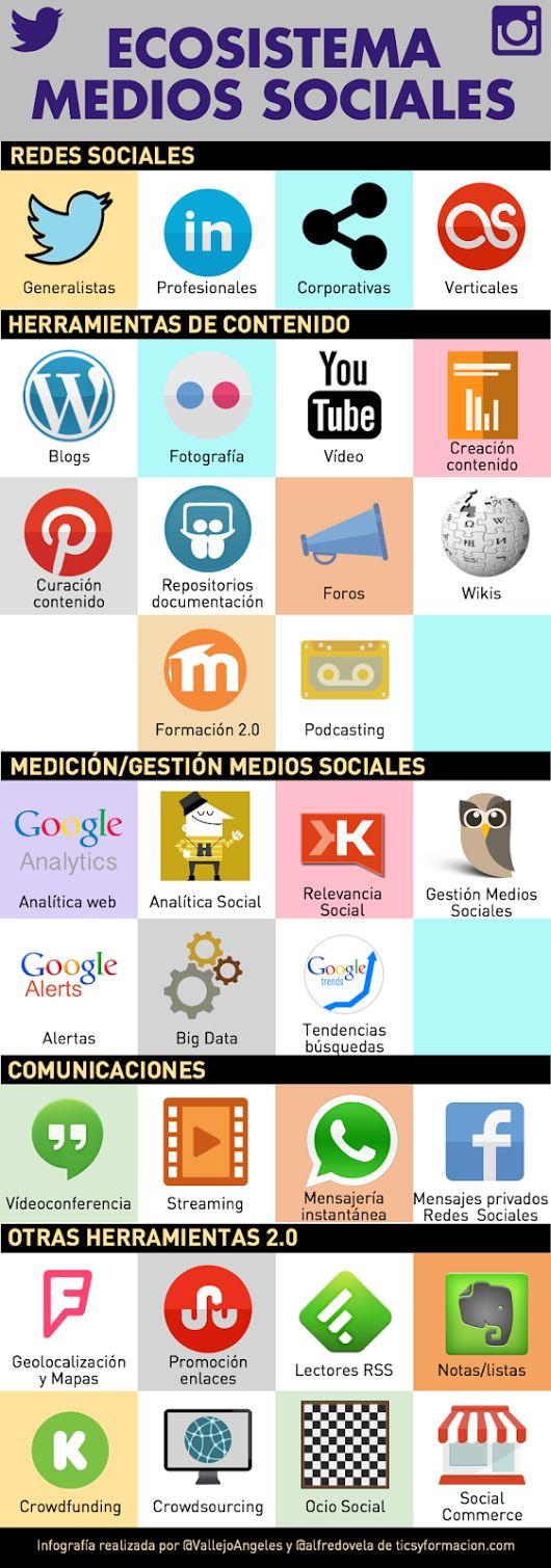 Ecosistema de medios sociales.