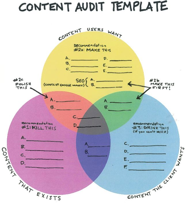 Venn Diagram: Content Audit Template - If you want to do it yourself, it's nice to have a colorful starting point.