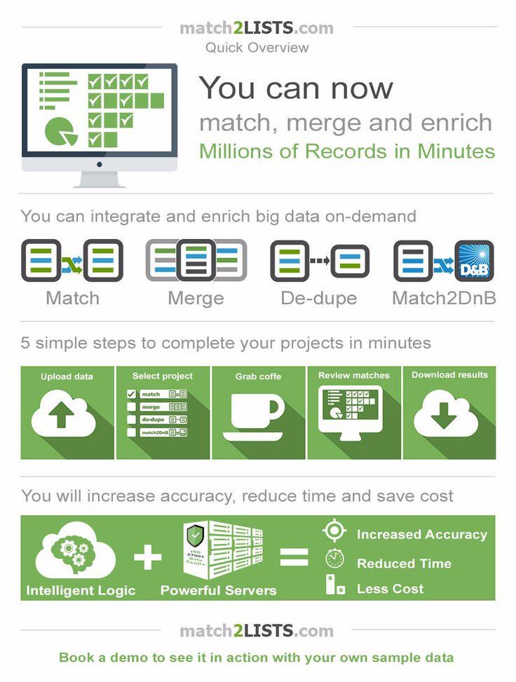 Data Matching, Data Deduplication, Data Merging, Data Quality