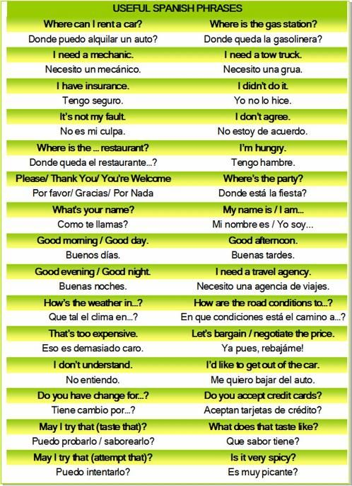 Important Spanish Phrases