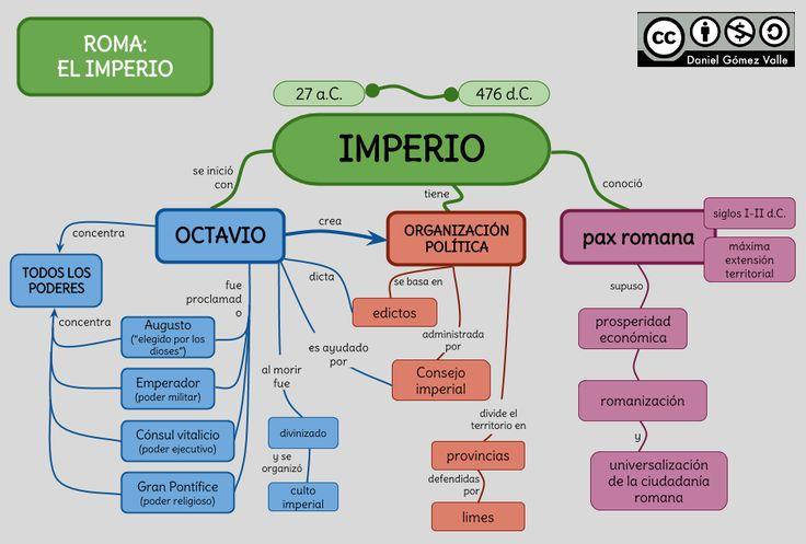 Victoria Carrera: elegí esta imagen porque resume la organización política del Imperio romano.