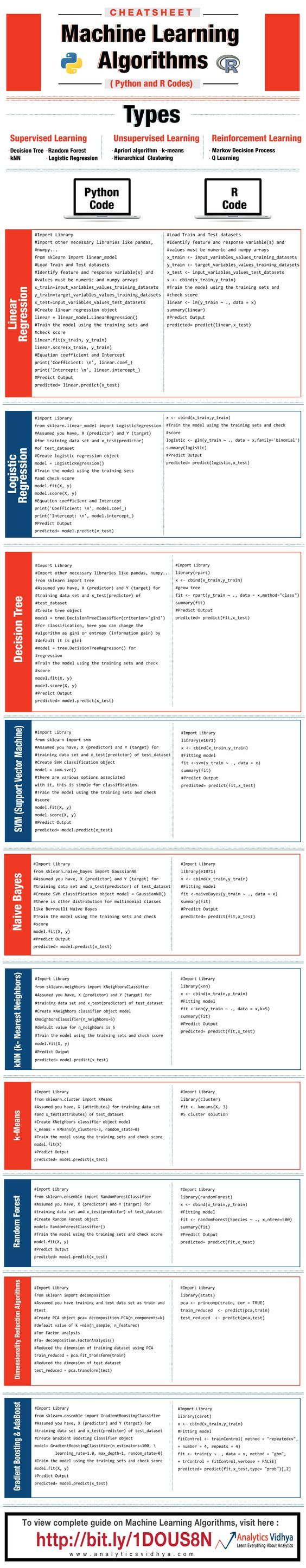 Cheat sheet machine learning algorithms data science both for r and python