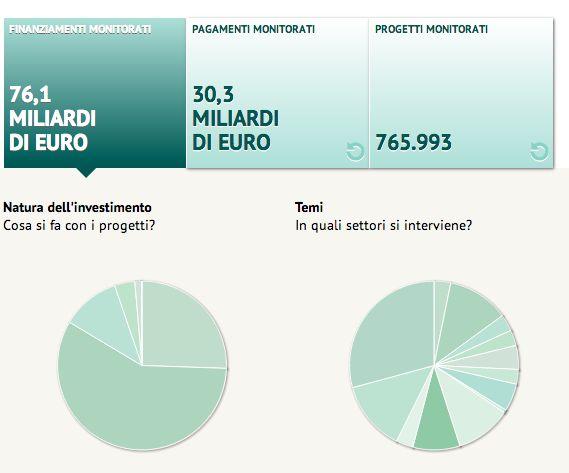 Che fine hanno fatto 100 miliardi di fondi strutturali europei e nazionali