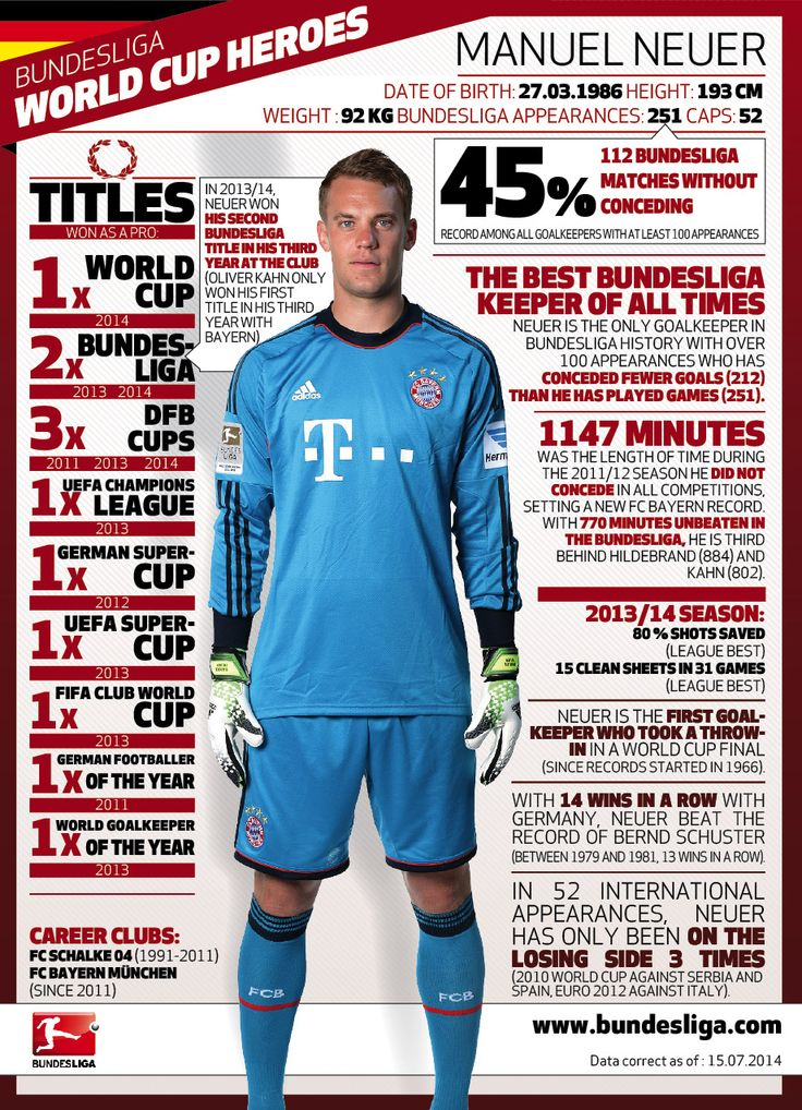 Bundesliga World Cup heroes: Manuel Neuer - Bundesliga - official website