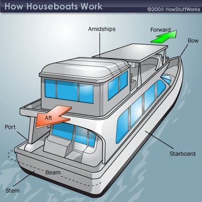 how houseboats work