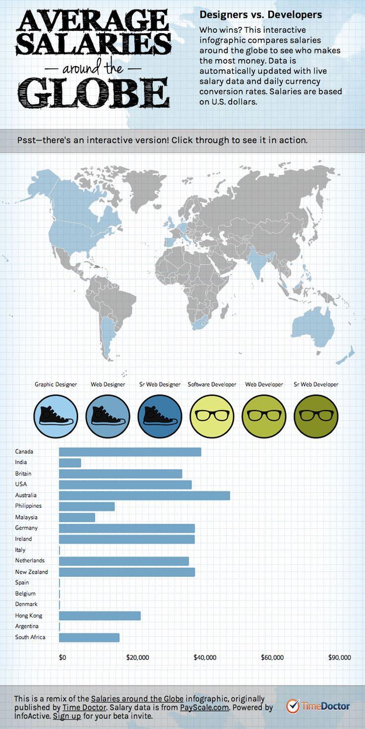 Salaries Around the Globe?