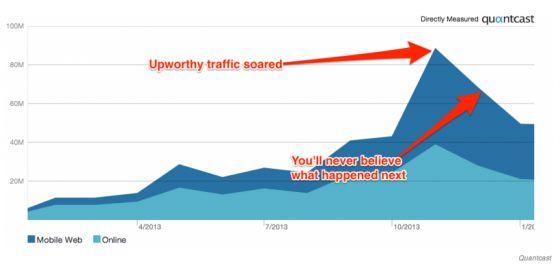Les Sites de Contenu Viral, Victimes de l'Algorithme de #Facebook