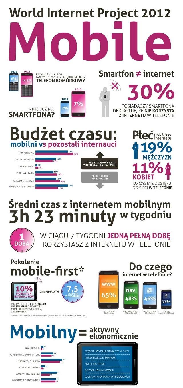 Jak Polacy korzystają z internetu w telefonach (infografika)