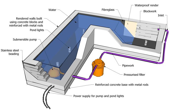 1000 images about waterproofing concrete on pinterest for Koi pond depth