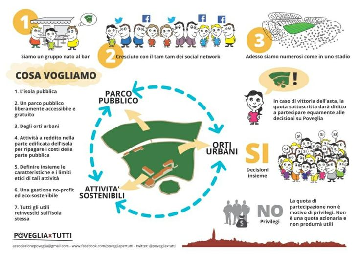 #infographic #poveglia #venezia #venice @Save Venice @iodentroavvampo @Aryoung @Across Environment
