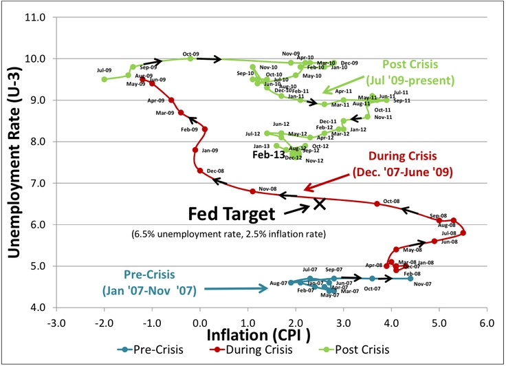The Path Of The 'Phillips Curve' Since The Beginning Of The Financial Crisis.