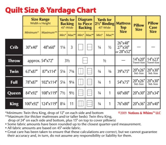 another handy quilt size chart: shows min & max dimensions for each size.
