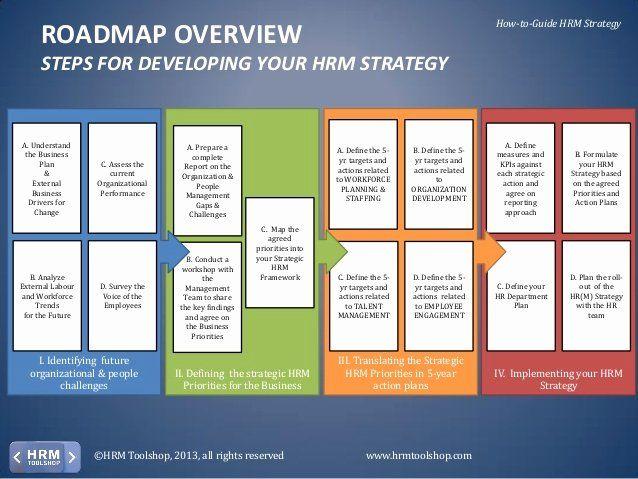 Hr Strategic Plan Template Elegant Hr Strategy Design Templates Strategic Planning Template How To Plan Strategic Planning