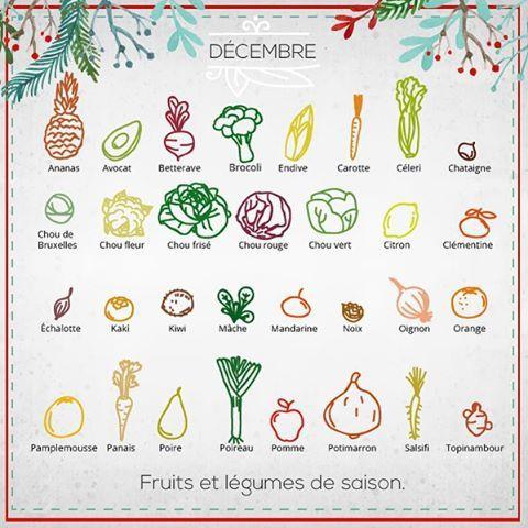 Les 74 meilleures images du tableau seasonal calendar sur pinterest calendrier l gumes de - Legumes de saison decembre ...
