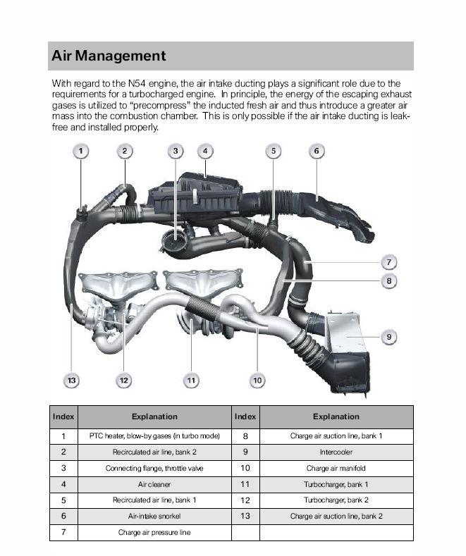 2007 Engine Tech: How the N54 works (must read!!!)   Bmw n54, Bmw engines,  Bmw performancePinterest