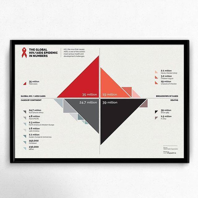 Our #WorkWednesdays: Data Visualization on the AIDS epidemic #infographic #graphicdesign #design #inspiration #behance #dribbble #portfolio #illustration #illustrator #editorialillustration #artoftheday #vector #dataviz #creative #hiv #information #aids #global #statistics #numbers