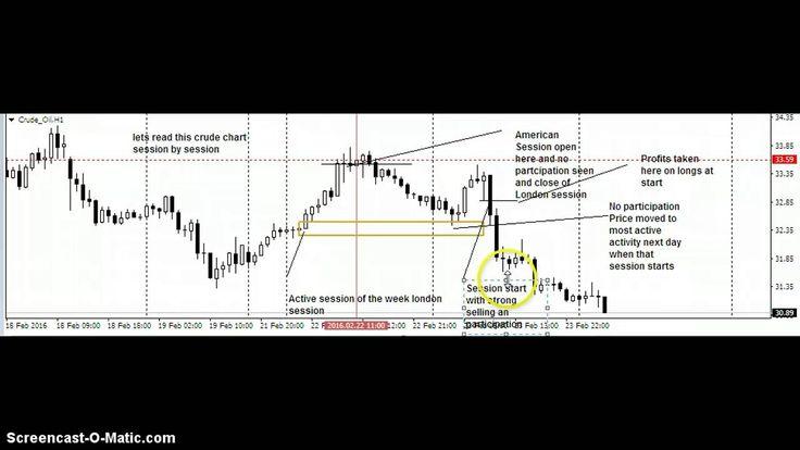 Forex trading strategies work