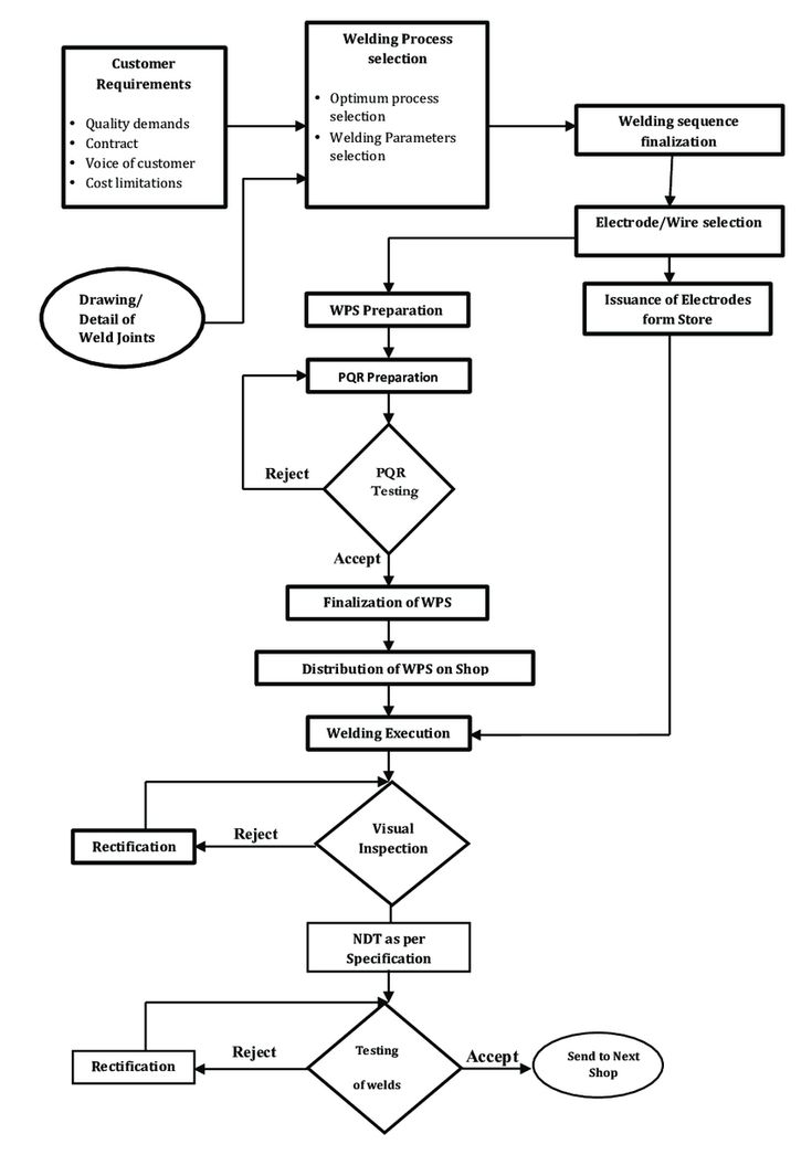 Welding Processes Flow Chart At Pwi