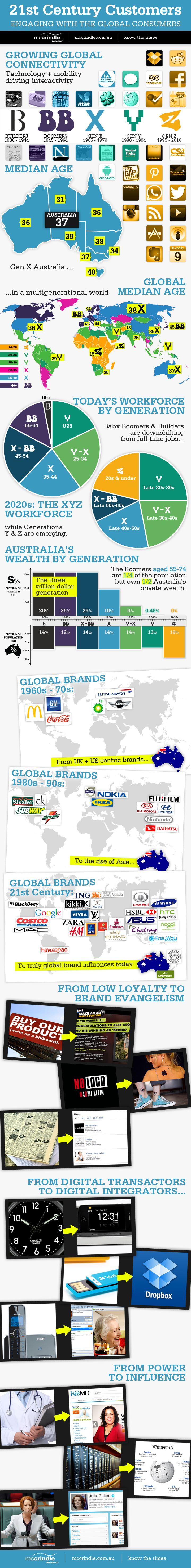 This McCrindle Research infographic maps out how increasingly global Australia's market culture has become over the decades. It also takes a look at s