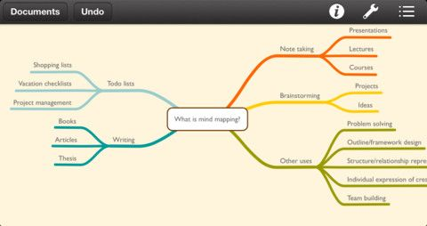 Mind mapping app help organize your ideas