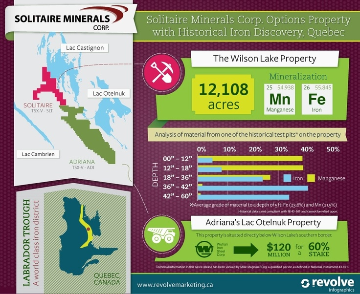 Solitaire Minerals Corp. Options Property with Historical Iron Discovery, Quebec