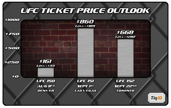 Three big UFC events coming up on the calendar. Here's all your ticket pricing info and click the image for ticket to any of the three events.