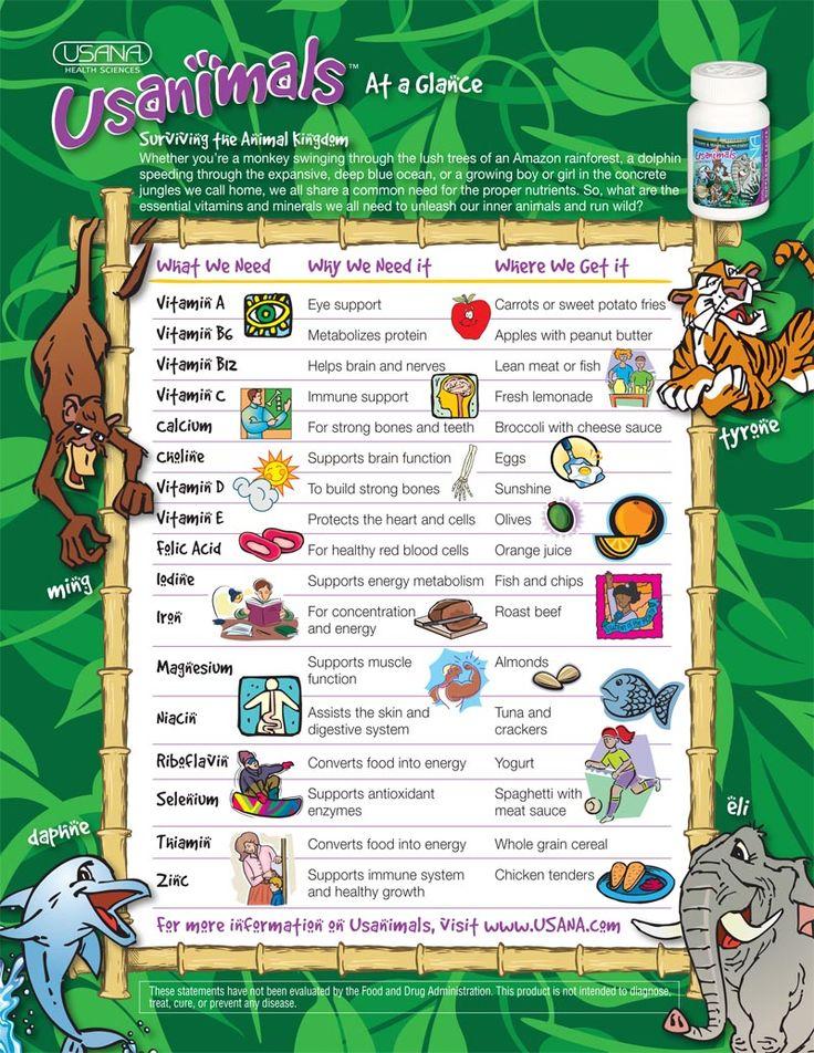 Vitamins kid chart | Alimentation•§•Alimentacion ...