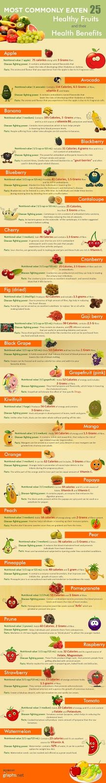 25 Common Fruits and Their Health Benefits Infographic from Graphs.net