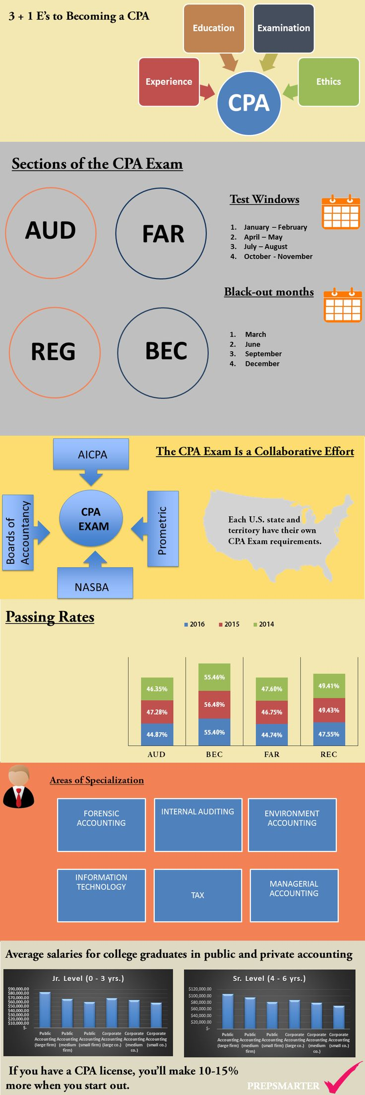 Best 25 cpa certification ideas on pinterest accounting major what is certified public accountant cpa certification eligibility salary and career opportunities xflitez Images