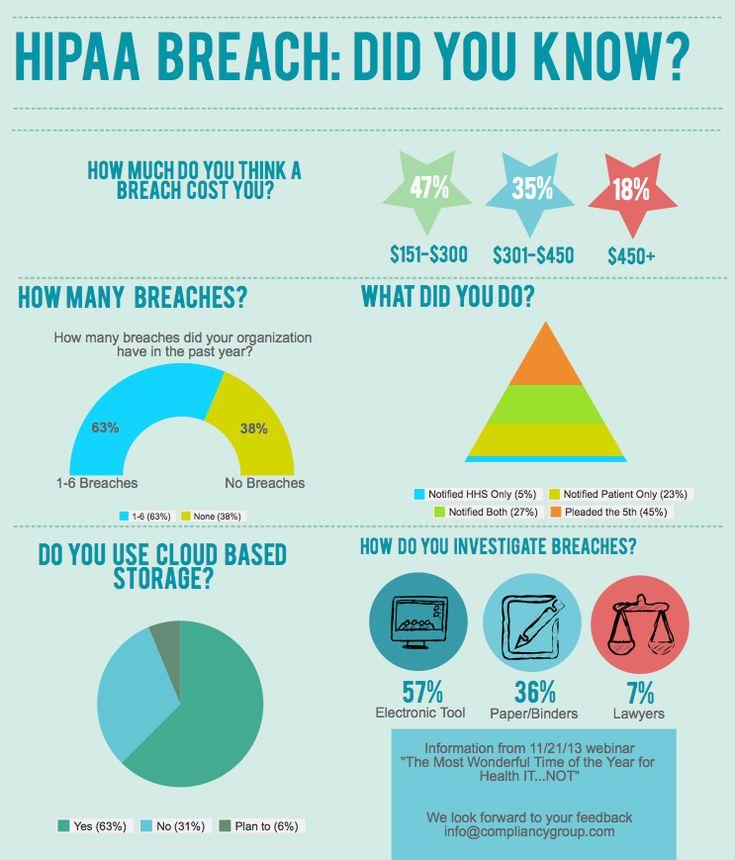HIPAA Breach Infographic