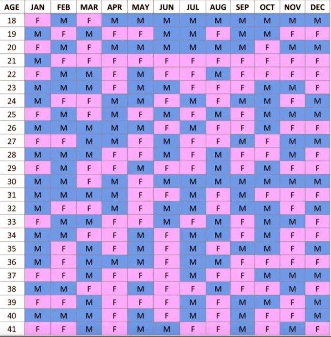 Chinese Gender Calendar Chart Passen Sie Ihr Alter in der Spalte an den Monat …   – Babies