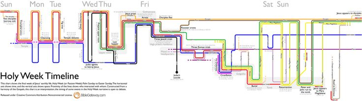 Holy Week Timeline  - great resource!