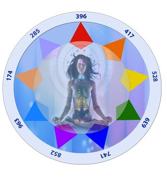 174 hz – Reduce Pain                285 hz – Influance Energy Fields    UT – 396 hz – Turn Grief Into Joy    RE – 417 hz – Facilitate Change    MI – 528 hz – Transformation & Miracles    FA – 639 hz – Relationships    SO – 741 hz – Expressions/Solutions    LA – 852 hz – Return To Spiritual Order    SI – 963 – Awaken The Perfect State         These Solfeggio frequencies make up the sacred Solfeggio scale: