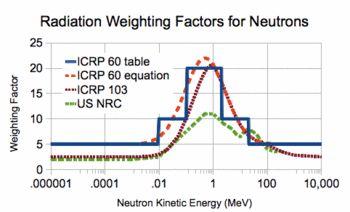 Neutron bomb - Wikipedia, the free encyclopedia