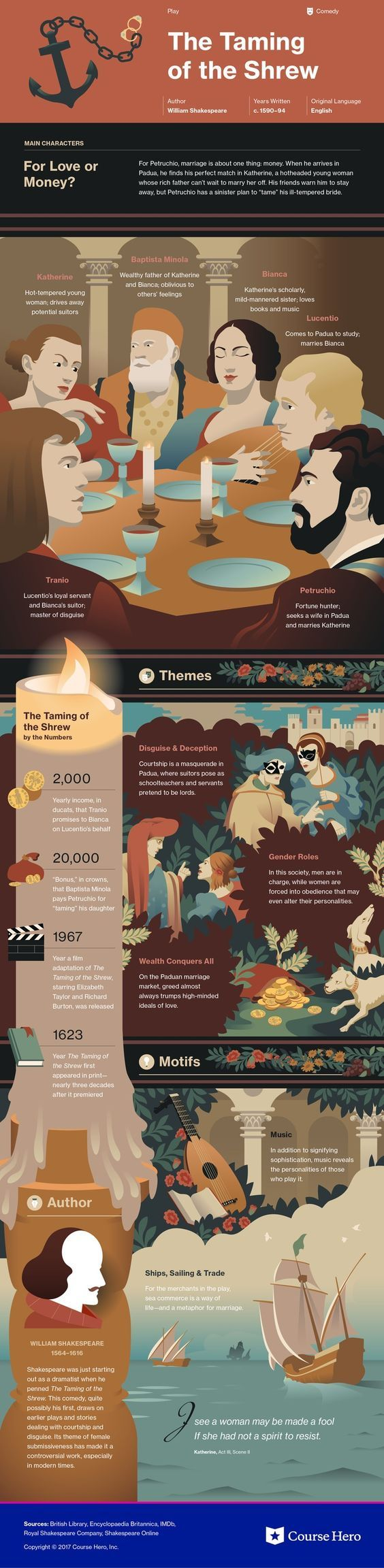 This @CourseHero infographic on The Taming of the Shrew is both visually stunning and informative!